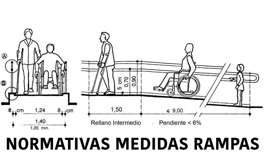 pendiente maxima para discapacitados